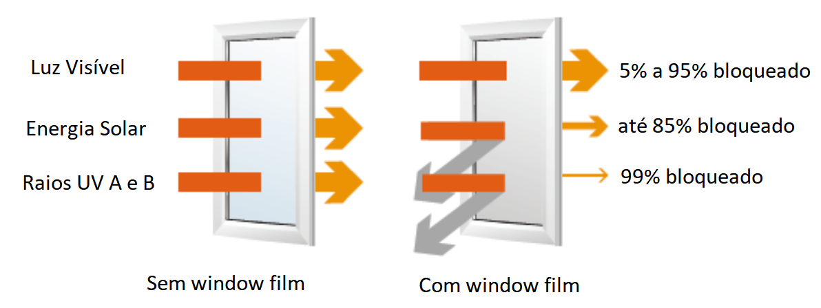 Bloqueio de IR e UV - Window Film